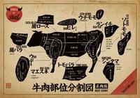 肉の名称②