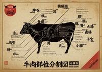 肉の名称①