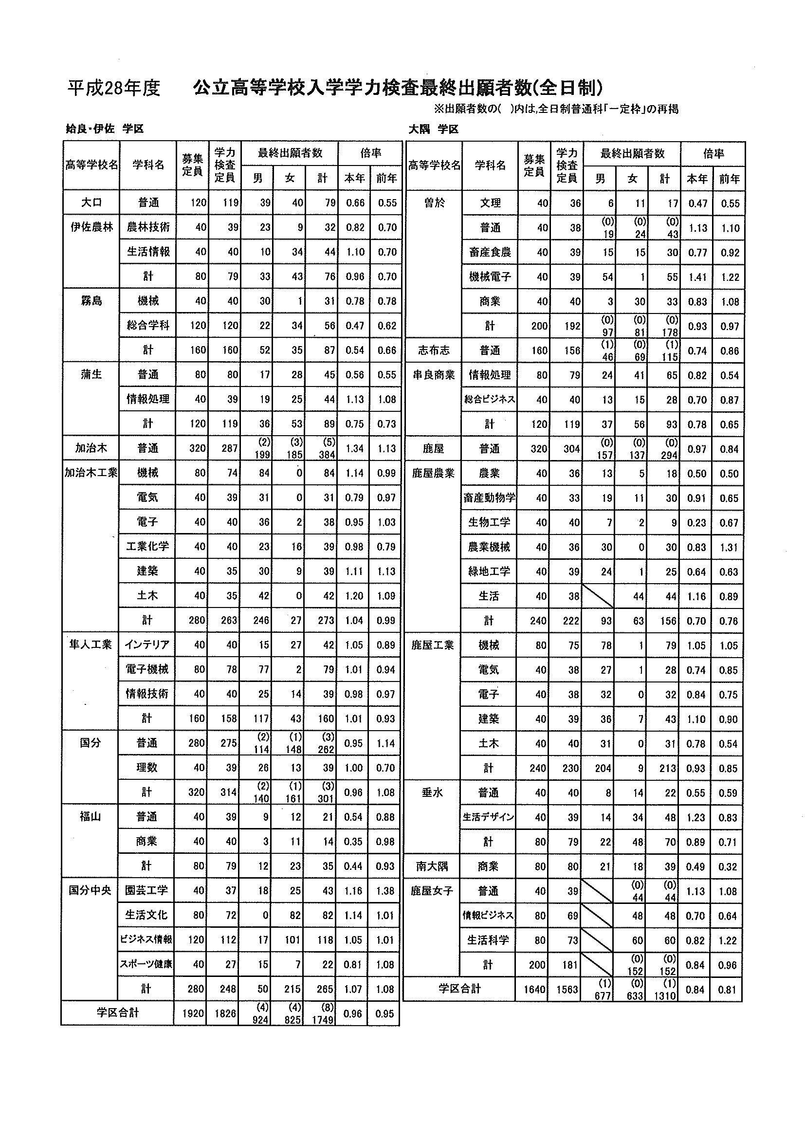 高校 倍率 鹿児島 県 公立 入試