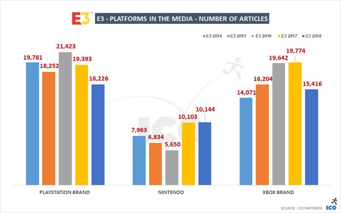 E3 2018メディアカバレッジ(2)