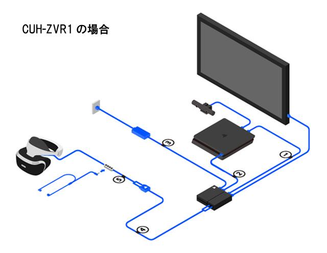 PSVR:ケーブル