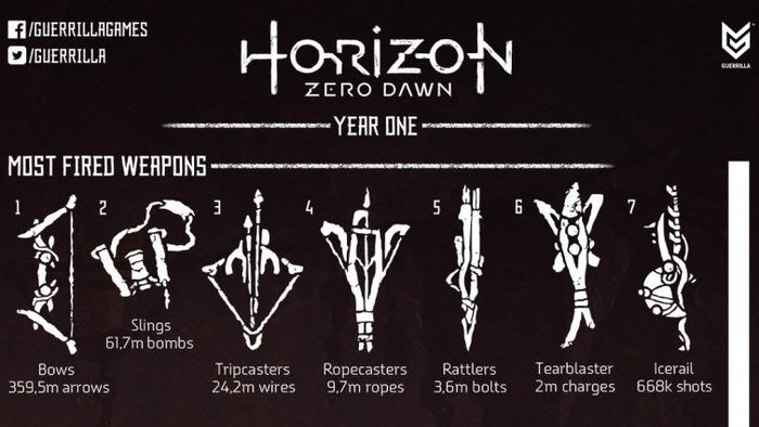 Horizon Zero Dawn:統計(1)