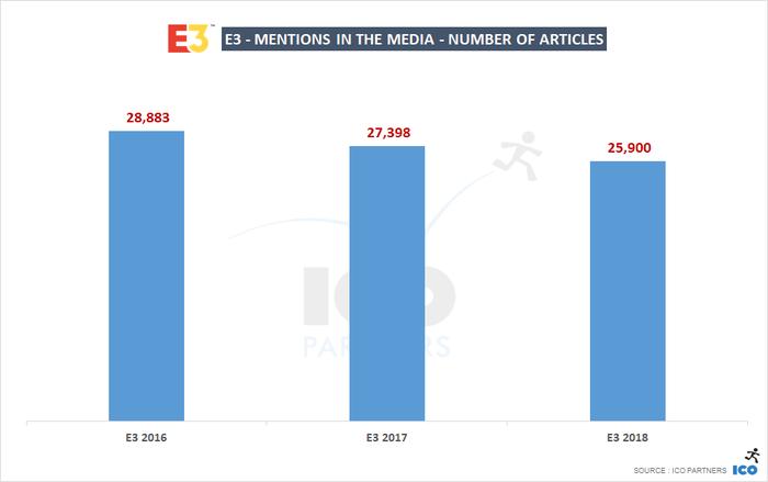 E3 2018メディアカバレッジ(1)