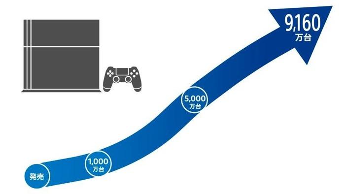 PS4_販売台数