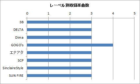 レーベル別収録楽曲数