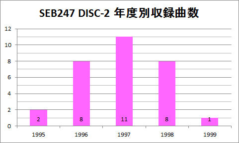 SEB247 DISC2 年度別収録曲数