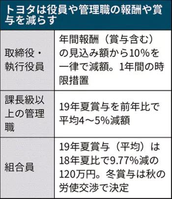 豊田章男「慢心を取り除く」好業績でも賞与減額に踏み切る課長級4%減、組合員は9.8%減