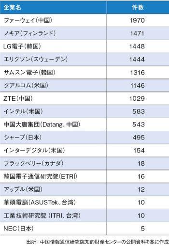 日本勢、5G競争で完全に蚊帳の外。特許すら無し #悲報