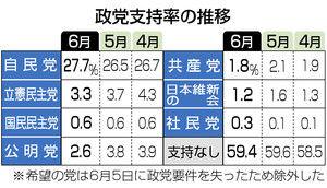 立憲民主が「年金」を批判しまくった結果→安倍内閣支持率は微増立憲は3.3%まで下落 #速報