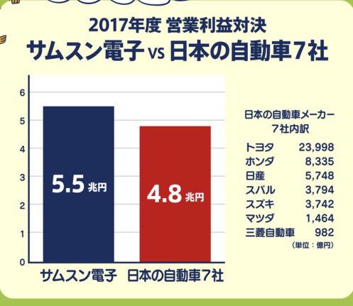 韓国発狂半導体開発に920億円投入日本製品不買日本旅行中止関税法風