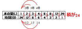 反比例の表2
