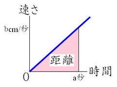 落下運動速さと距離グラフ