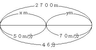 上に 距離 、下に 速さ と 時間 ... : 速さ 時間 距離 問題 : すべての講義