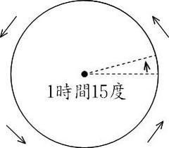 星の日周運動2