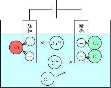 塩化銅の電気分解