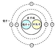 原子の構造(炭素)