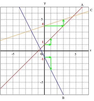 グラフと式