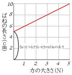 ばねグラフ2