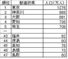 人口の多い・少ない都道府県
