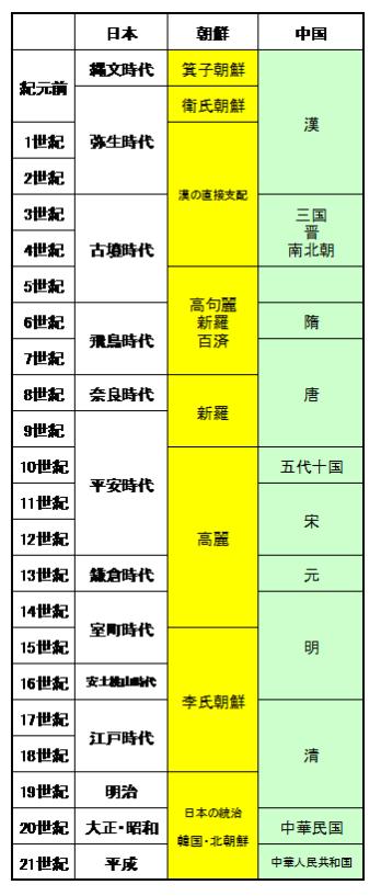 日本・朝鮮・中国年表