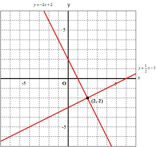 math 【超速まとめ】 一次関数 ...