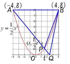 放物線と図形2
