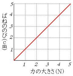 ばねグラフ1