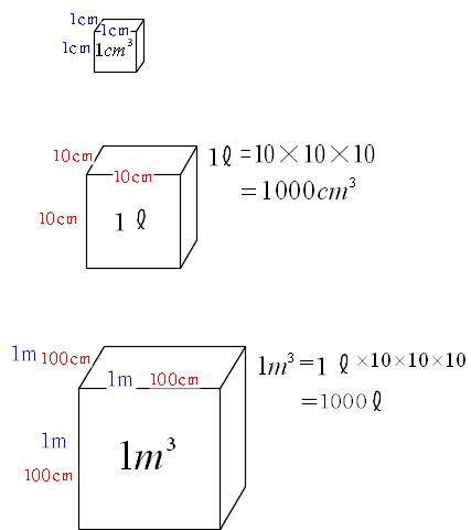 ... 立方体の体積が1リットルです : 立方体 体積 : すべての講義