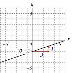 1次関数分数のグラフ