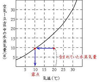 飽和水蒸気量のグラフ(2)