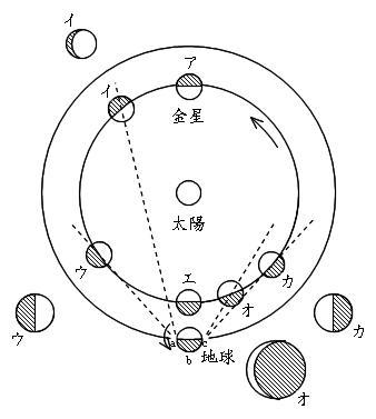 金星の見え方説明図