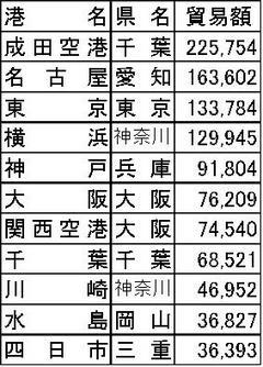 港湾別貿易額