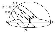 太陽の日周運動