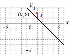 y=-x+2