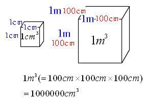 1立方m(2)