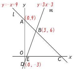 関数と面積2