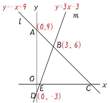 ... 問題の解き方(1):1次関数