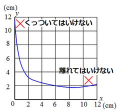 反比例のグラフ2