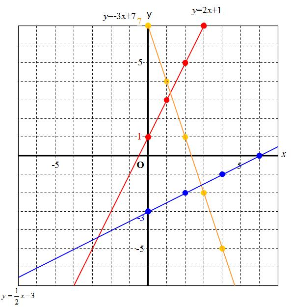 まとめ】 一次関数(一次関数 ... : 一次関数 問題 : すべての講義