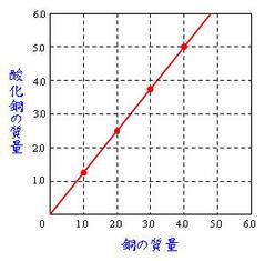 銅の酸化グラフ