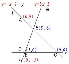 関数と面積3