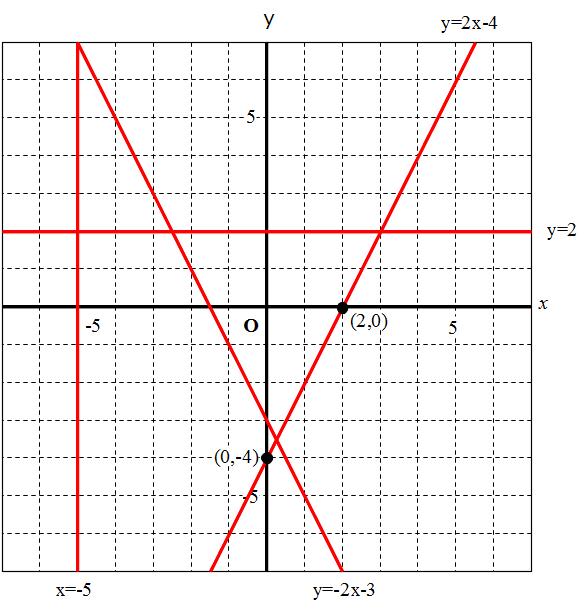 連立方程式 - Simultaneous equations ... : 一次関数 問題集 : すべての講義