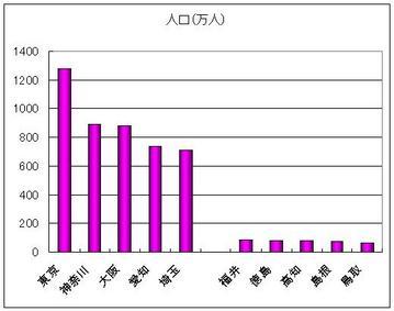 人口の多い・少ない都道府県グラフ