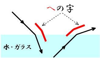 働きアリ : science 光の屈折 『へ ... : かたかな : すべての講義
