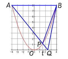 放物線と三角形グラフ1