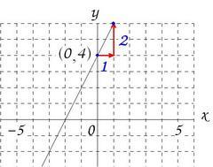 y=2x+4