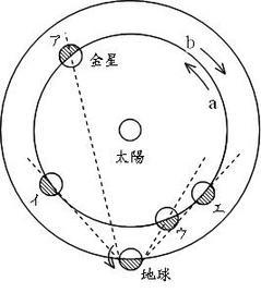 金星の問題1