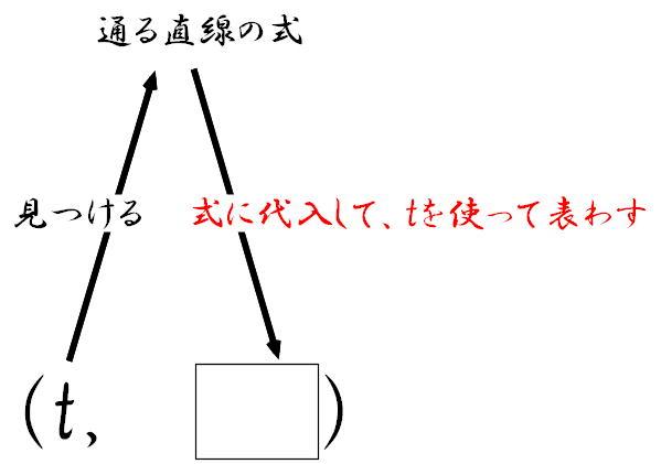 ... 応用問題の解き方(1):1次 : 方程式 応用問題 : すべての講義