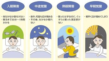 ②睡眠を妨げる