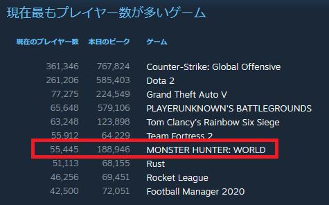STEAM現在最もプレイヤー数が多いゲーム2020211848